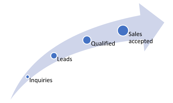 Sales funnel acceleration