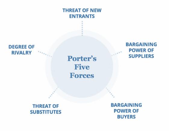 Porters Five Forces Framework