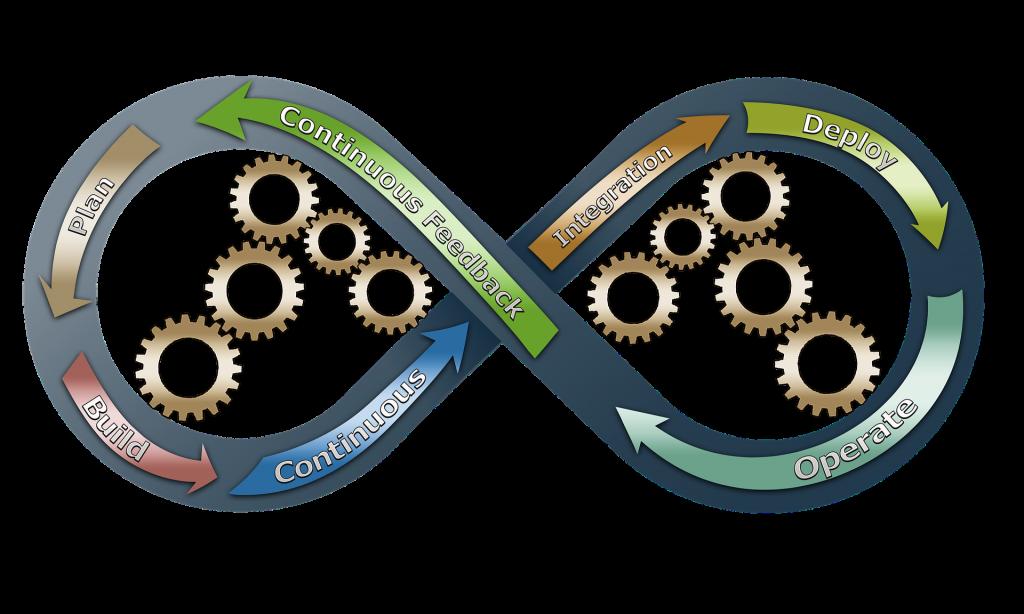 agile marketing loop