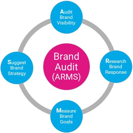 Brand audit framework
