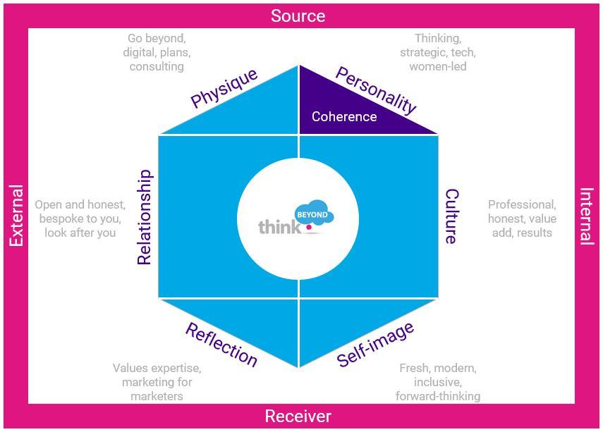 Think Beyond Brand Identity Prism